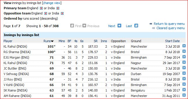 Highest innings (60)