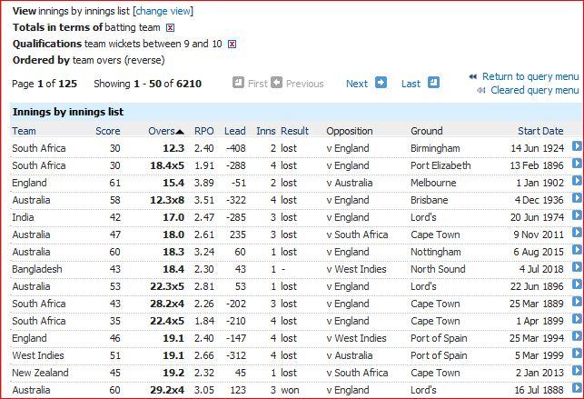 Low scores-less than 120 balls