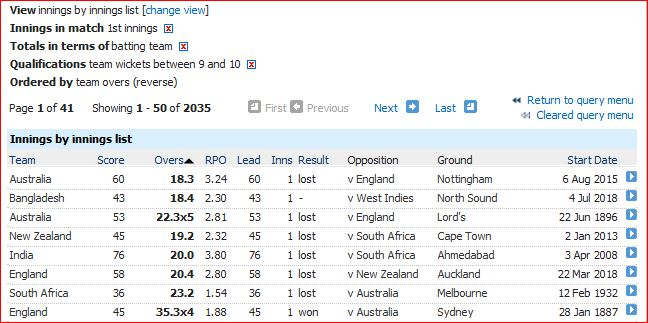 Lowest balls in first innings