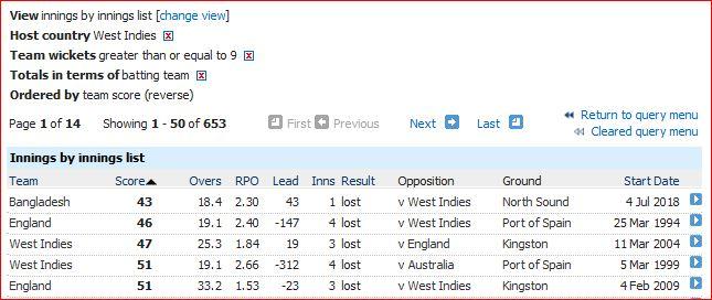 Lowest Test score in WI