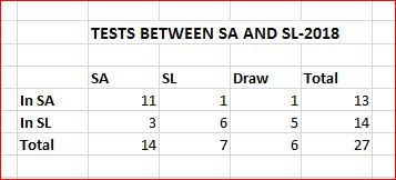 SA v SL table