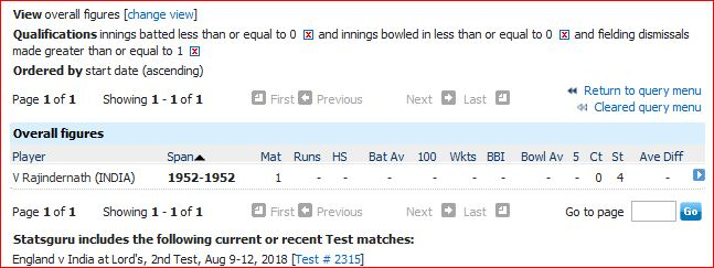 Never batted or bowled