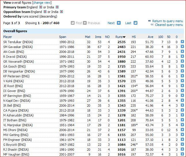 Eng-India 1000 runs