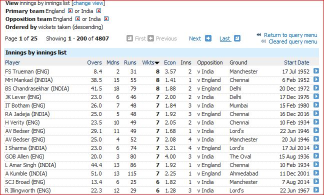 Eng-India innings bowling