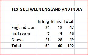 Eng-India summary