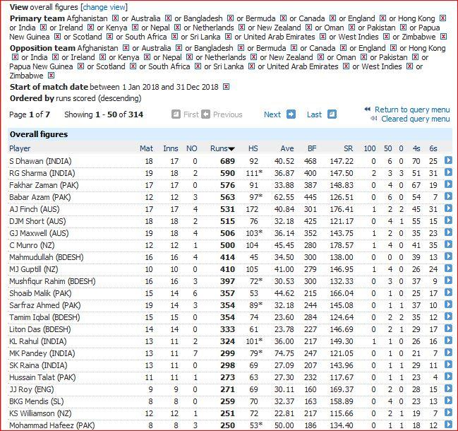 T20I batting-250