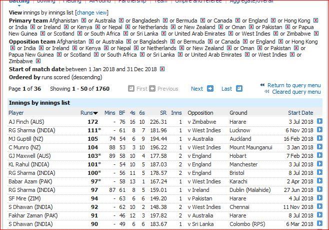 T20I innings-90
