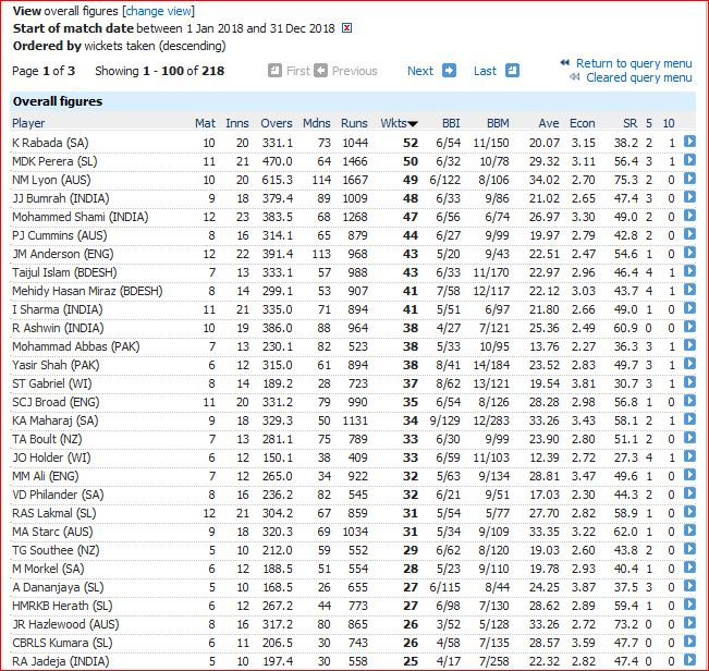 Most wickets-25