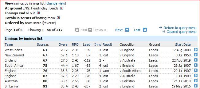 Leeds lowest totals