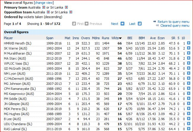 Most wickets-15