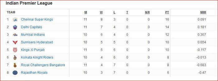 IPL 2019 after 42 matches