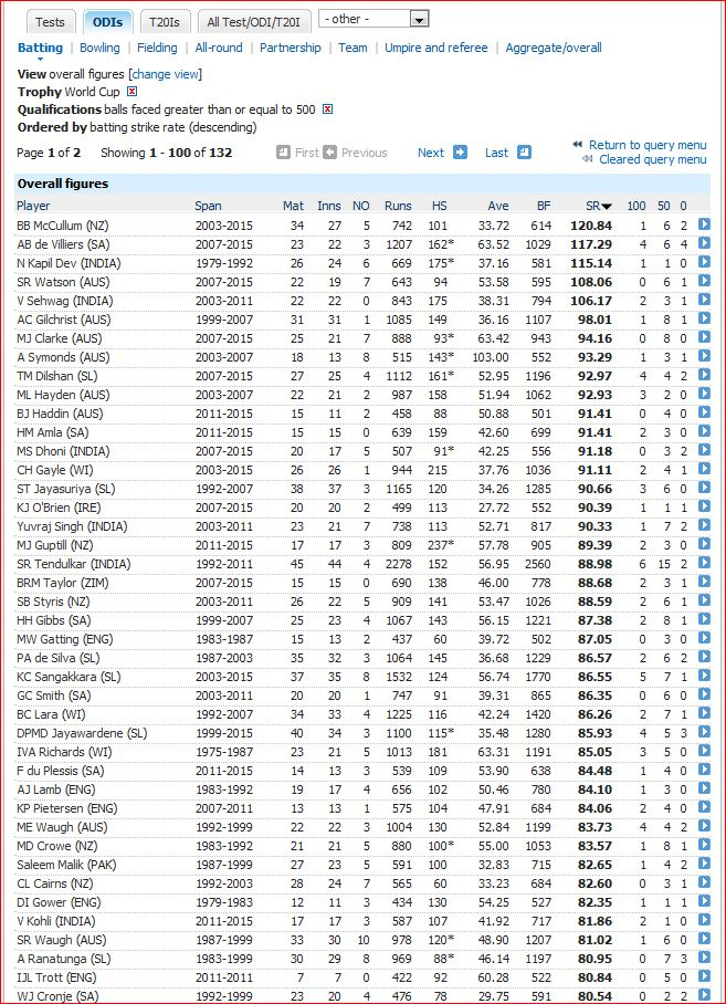 WC batting strike rate 80 and more
