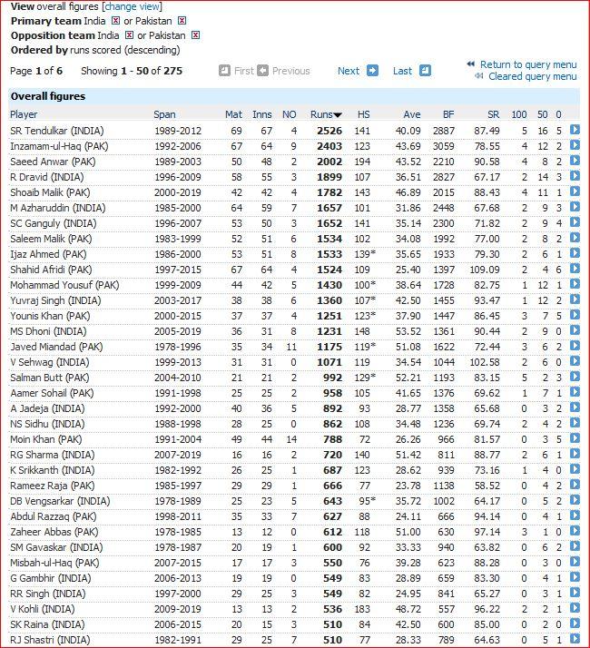 I v P ODI-500 runs