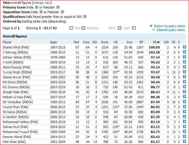 I v P ODI strike rate