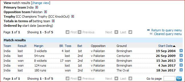 I vP ICC Champions Trophy