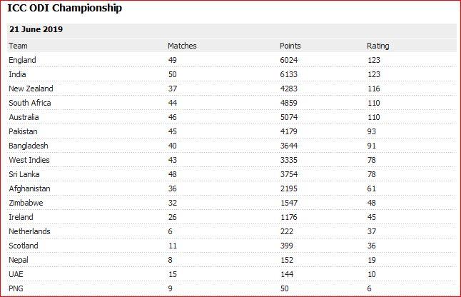 ICC ODI rankings June 21 2019