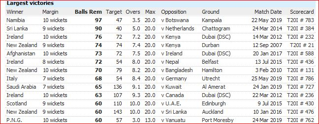 T20I defeats-balls remain