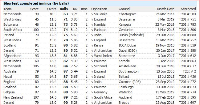 T20I defeats-lowest totals by balls