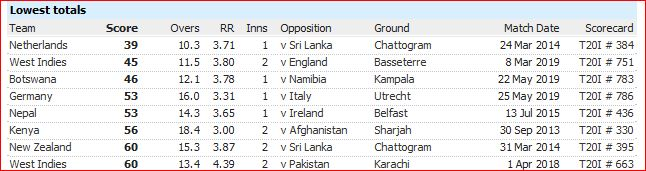 T20I defeats-lowest totals by runs