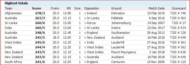 T20I defeats-most runs conceded