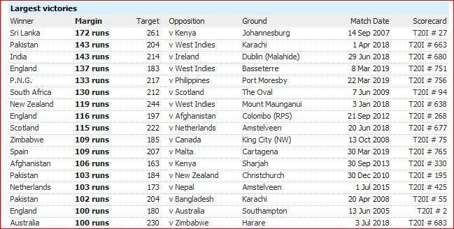 T20I defeats-runs