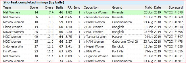 WT201 defeats-least balls batted.