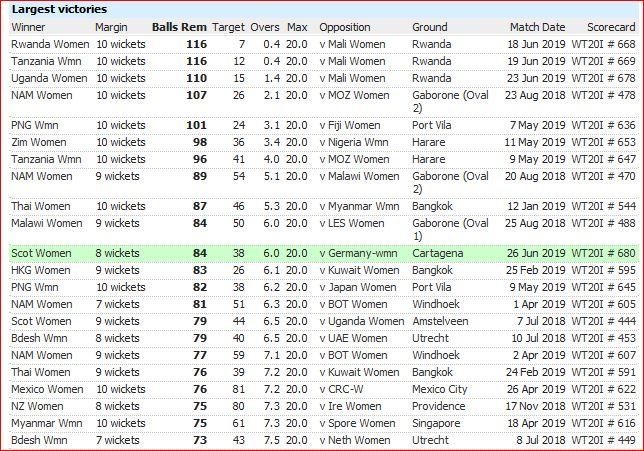 WT20I defeats-balls