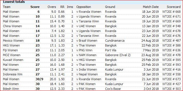 WT20I defeats-lowest scores