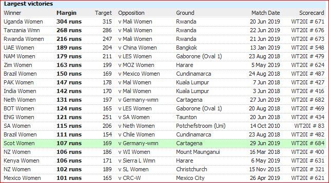 WT20I defeats-runs