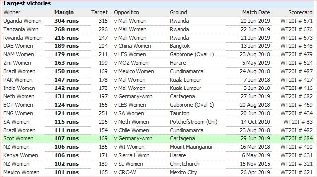 WT20I defeats-runs