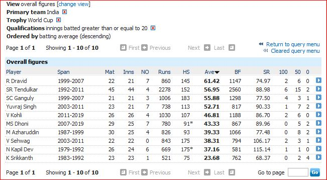 India WC batting average