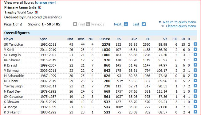 India WC batting overall