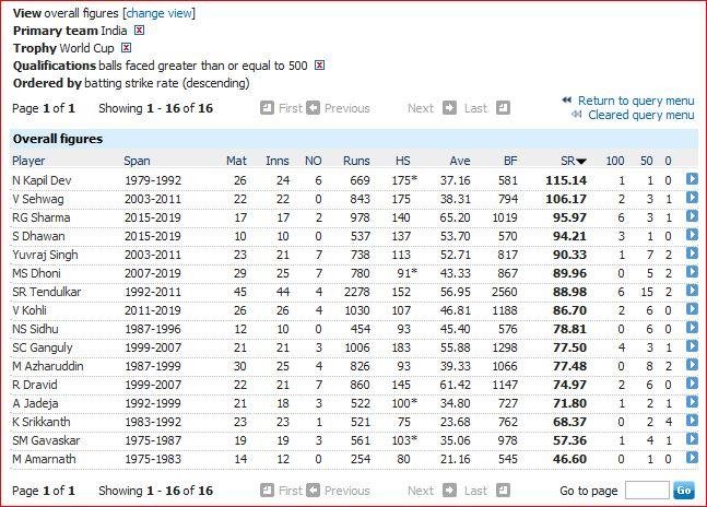 India WC batting strike rate
