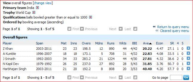 India WC bowling average