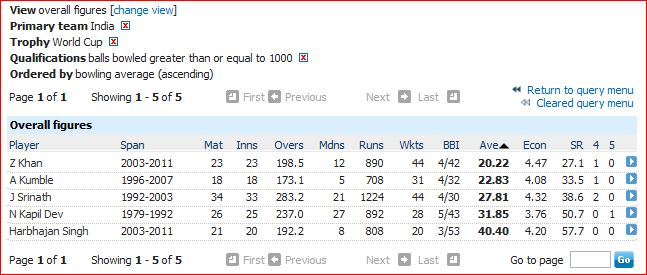 India WC bowling average