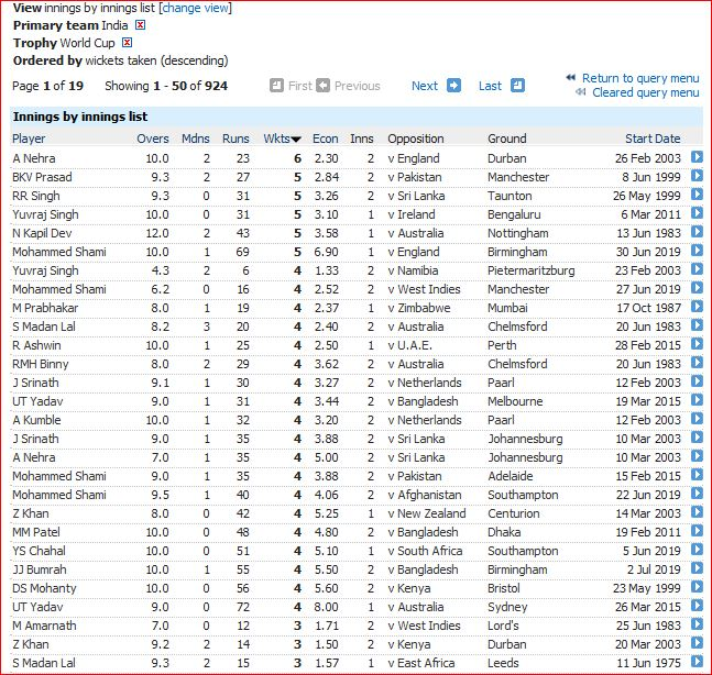 India WC bowling innings