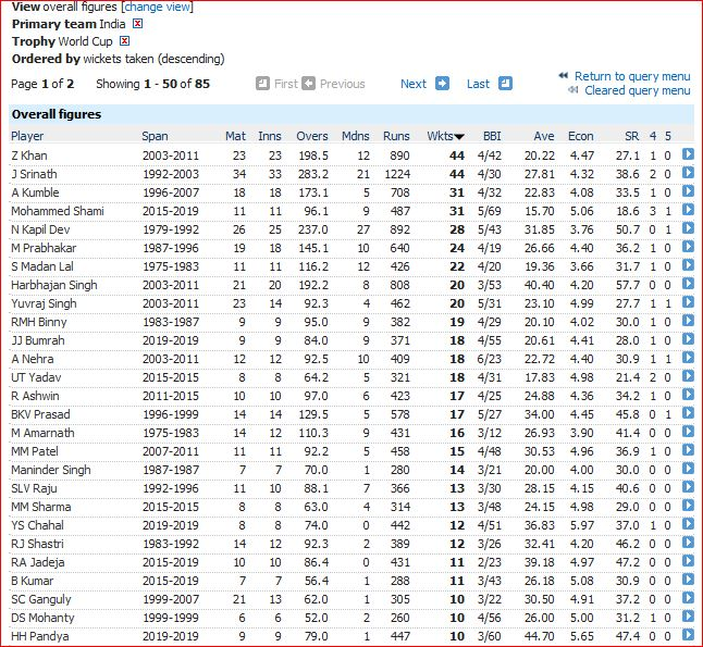 India WC bowling overall