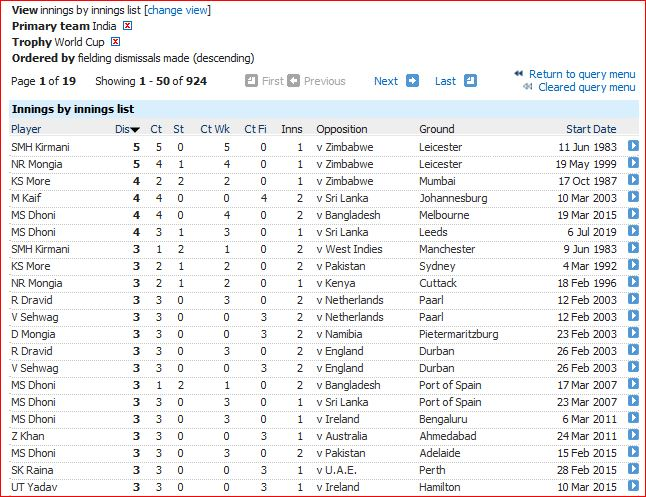 India WC fld innings