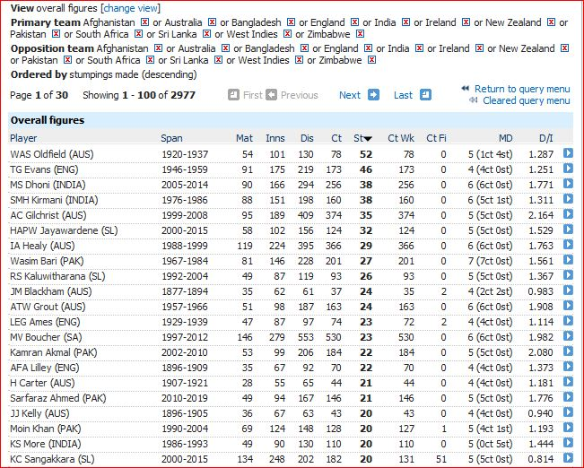 Most stumpings in Tests
