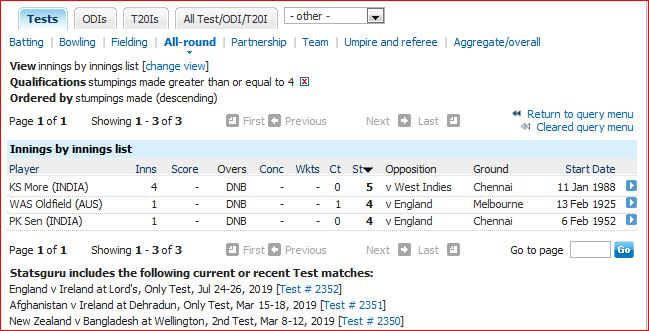 Most stumpings innings-4