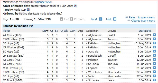 WC 2019 Dism innings