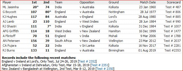 Batting on all 5 days of Test