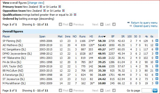 NZ-SL average