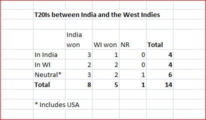 T20I I v WI results