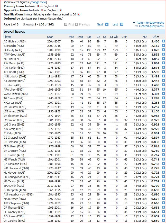 2019 Ashes-dismissal rate