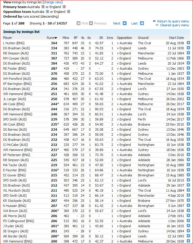 2019 Ashes Innings batted