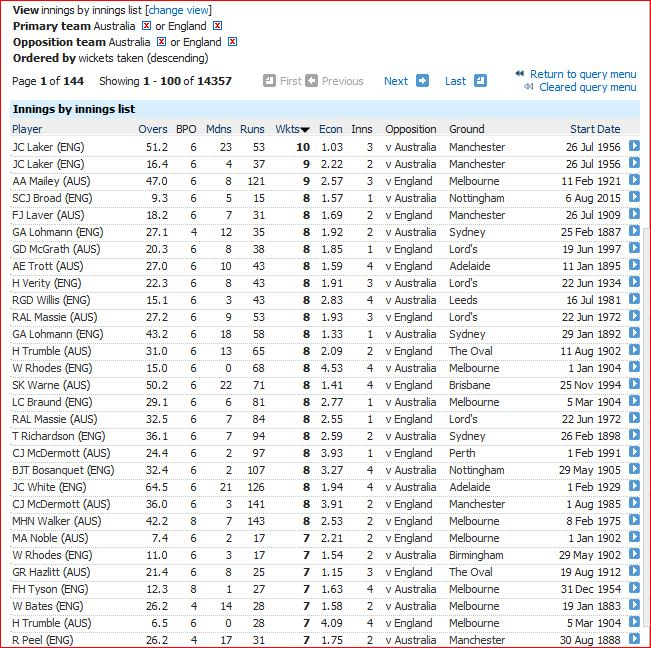 2019 Ashes-Innings bowling