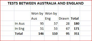 Aus-Eng results