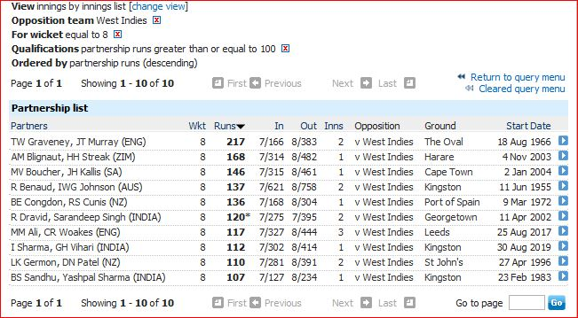 cent parnership for 8th wkt against WI.