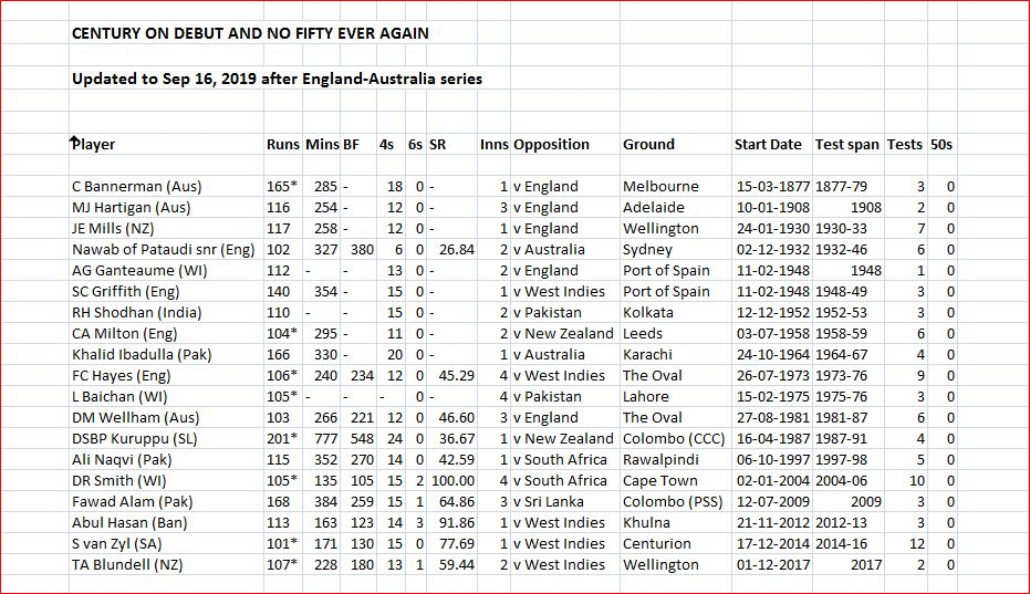 Century on debut and no fifty ever again.JPG